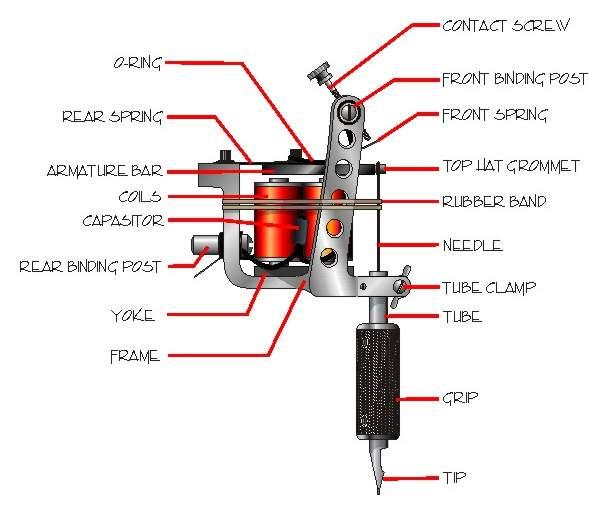 Anatomy of Tattoo Machine Gun